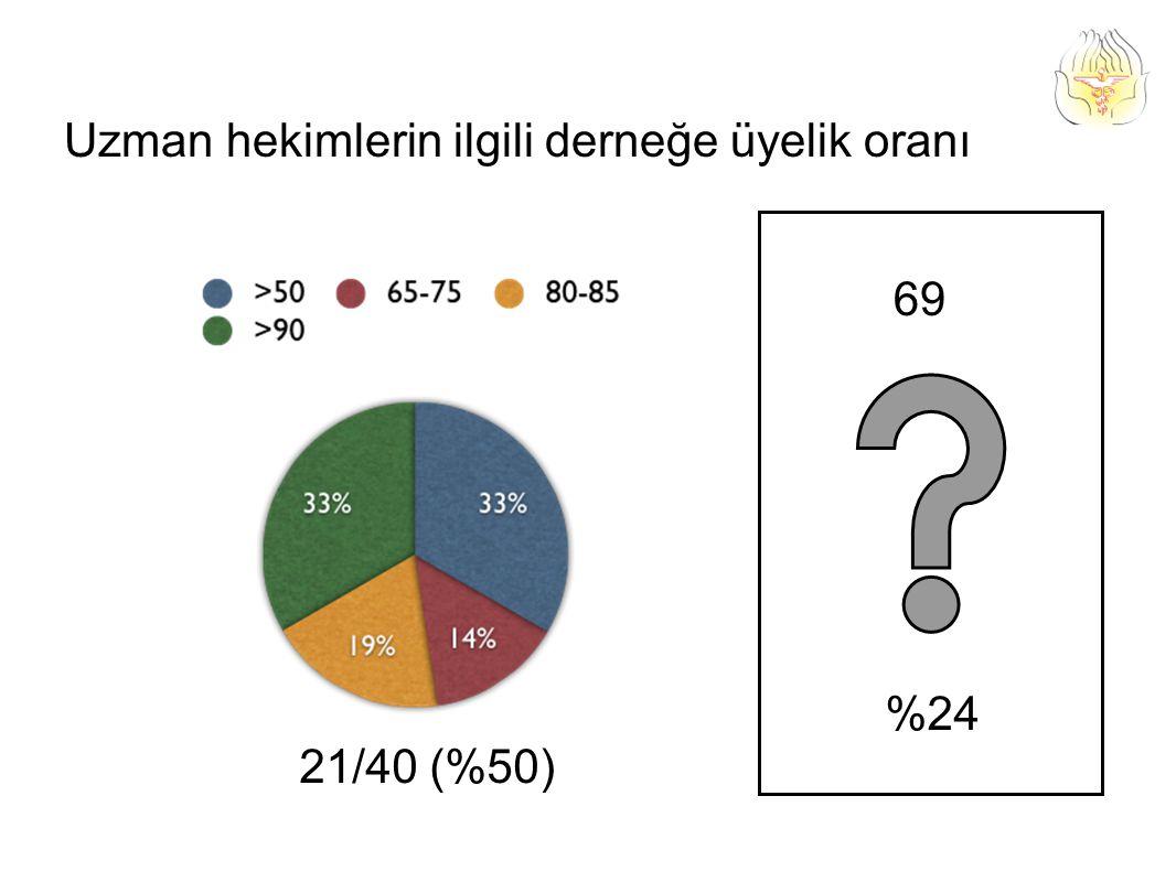 Uzman hekimlerin ilgili derneğe üyelik oranı 21/40 (%50) 69 %24