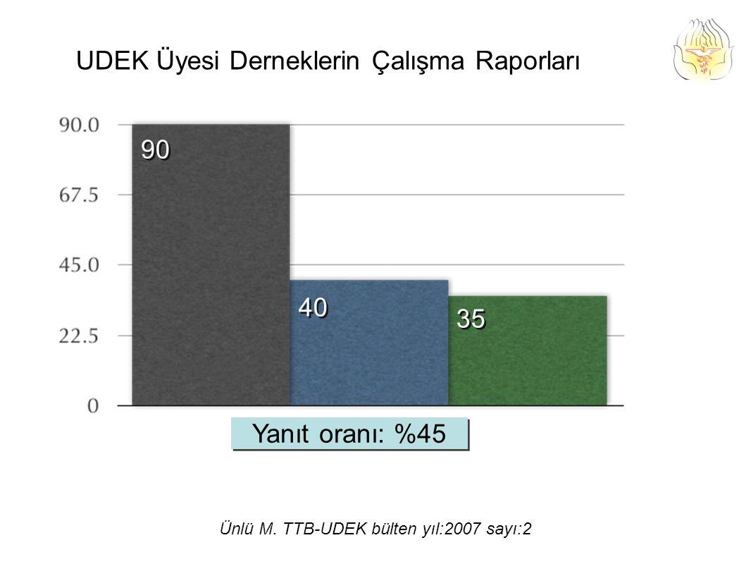 Yanıt oranı: %45 90 40 35 UDEK Üyesi Derneklerin Çalışma Raporları Ünlü M.