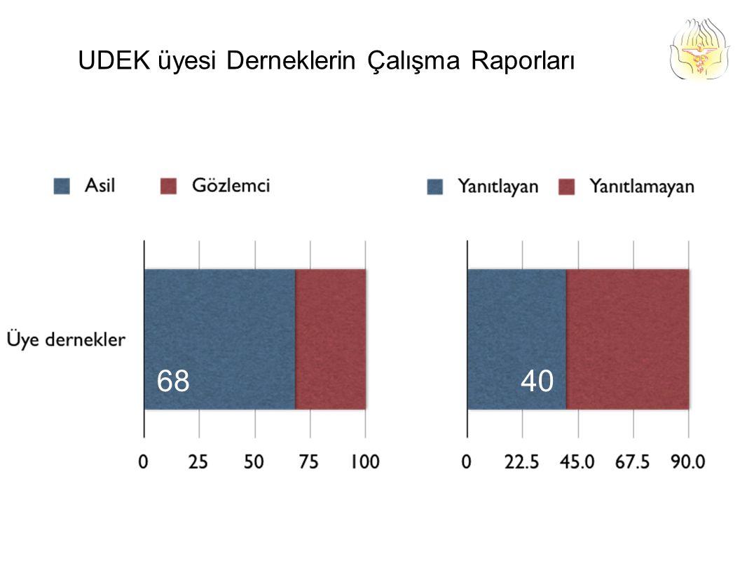 6840 UDEK üyesi Derneklerin Çalışma Raporları