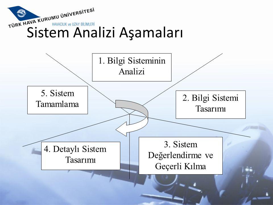 Sistem Analizi Aşamaları 1. Bilgi Sisteminin Analizi 2. Bilgi Sistemi Tasarımı 5. Sistem Tamamlama 3. Sistem Değerlendirme ve Geçerli Kılma 4. Detaylı