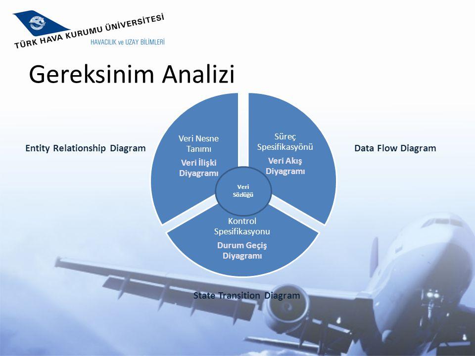 Gereksinim Analizi Süreç Spesifikasyönü Veri Akış Diyagramı Kontrol Spesifikasyonu Durum Geçiş Diyagramı Veri Nesne Tanımı Veri İlişki Diyagramı Veri