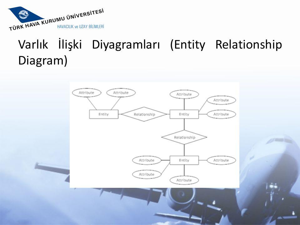 Varlık İlişki Diyagramları (Entity Relationship Diagram)