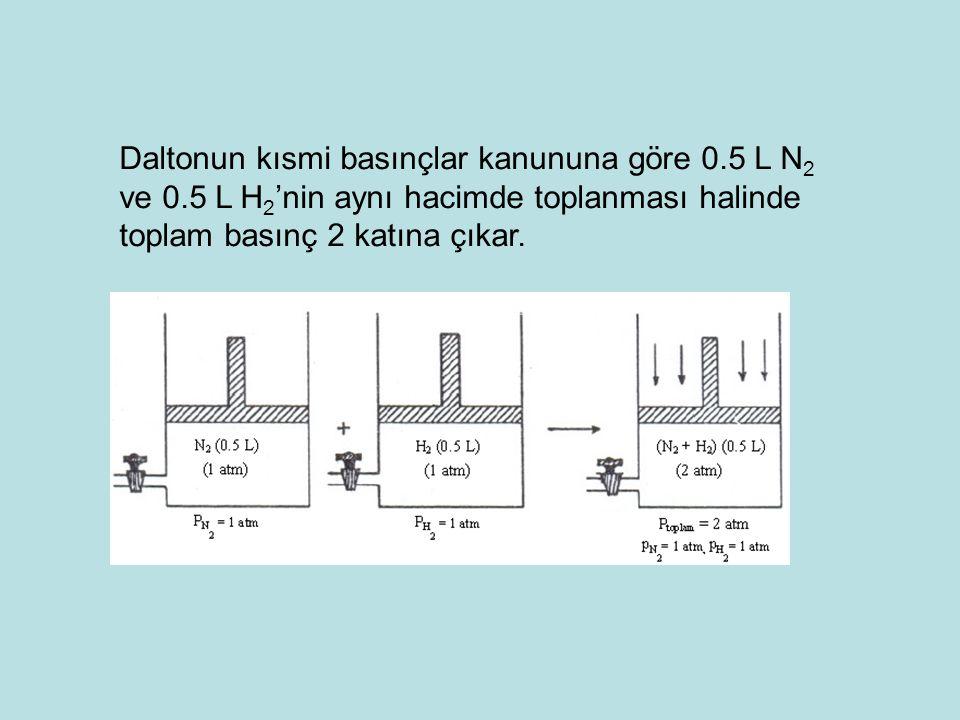 Daltonun kısmi basınçlar kanununa göre 0.5 L N 2 ve 0.5 L H 2 'nin aynı hacimde toplanması halinde toplam basınç 2 katına çıkar.