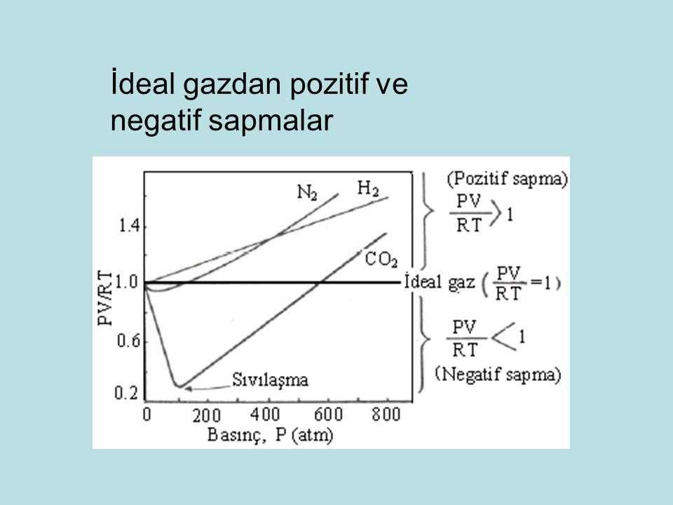Van der Waals (1837-1923) ideal gazlardan sapmaları gözönüne alarak gerçek gazlar için yeni bir bağıntı geliştirmiştir: Burada n molsayısıdır.