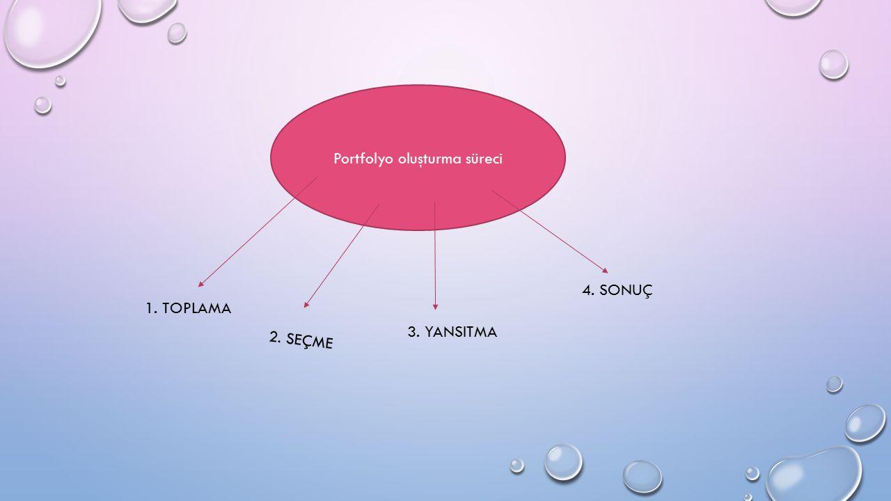 Portfolyo oluşturma süreci 1. TOPLAMA 2. SEÇME 3. YANSITMA 4. SONUÇ
