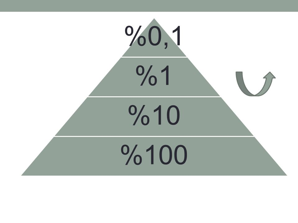 %0,1 %1 %10 %100