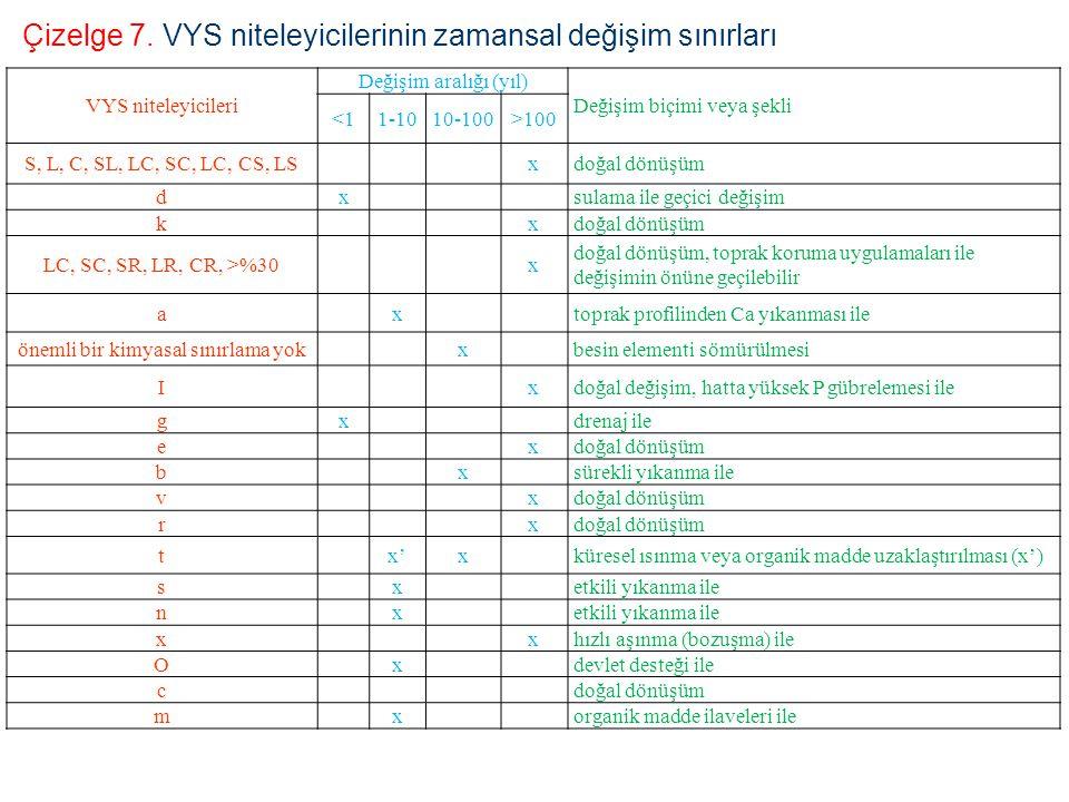 VYS niteleyicileri Değişim aralığı (yıl) Değişim biçimi veya şekli <11-1010-100>100 S, L, C, SL, LC, SC, LC, CS, LSxdoğal dönüşüm dxsulama ile geçici