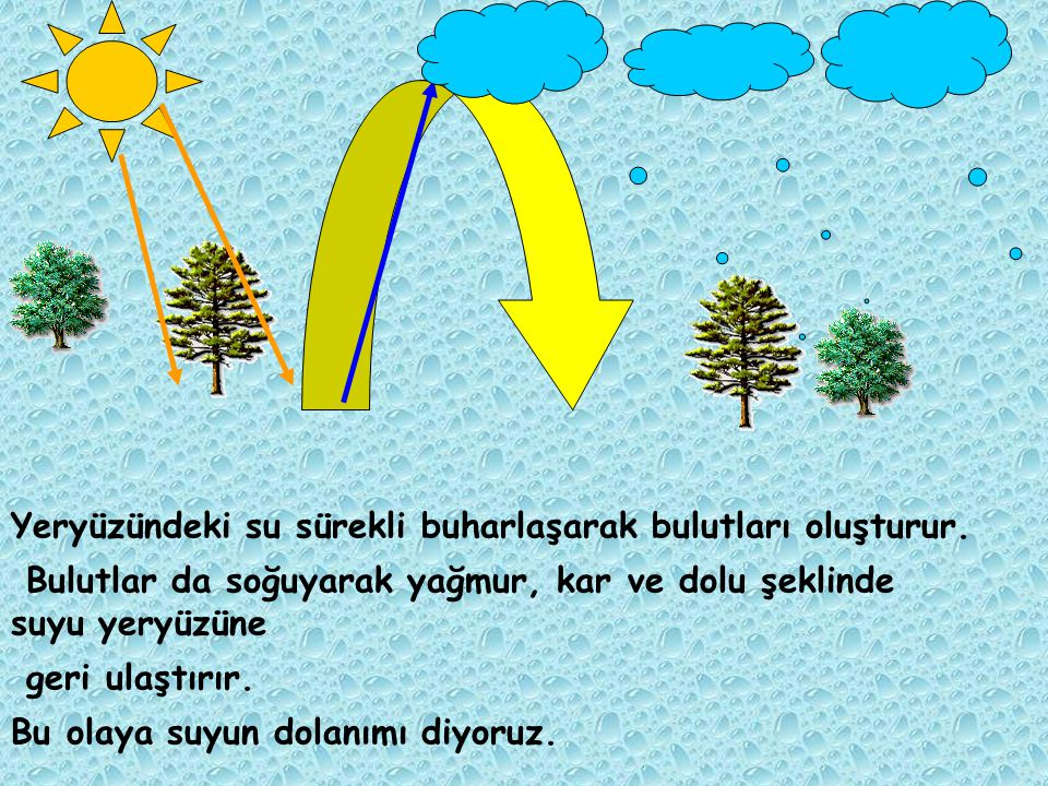 bulutlar Yağmur, kar, dolu yeryüzü Su buharı gökyüzü su