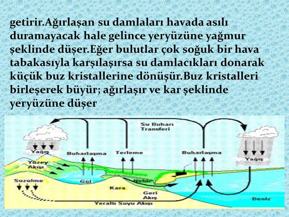 Yeraltı Suları Deniz Yer üstü Suları (, göl,akarsu vb.)