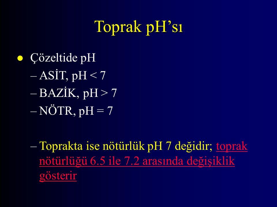 Toprak pH'sı l Çözeltide pH –ASİT, pH < 7 –BAZİK, pH > 7 –NÖTR, pH = 7 –Toprakta ise nötürlük pH 7 değidir; toprak nötürlüğü 6.5 ile 7.2 arasında deği