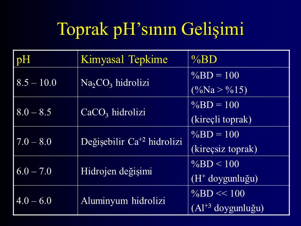 Toprak pH'sının Gelişimi pHKimyasal Tepkime%BD 8.5 – 10.0Na 2 CO 3 hidrolizi %BD = 100 (%Na > %15) 8.0 – 8.5CaCO 3 hidrolizi %BD = 100 (kireçli toprak