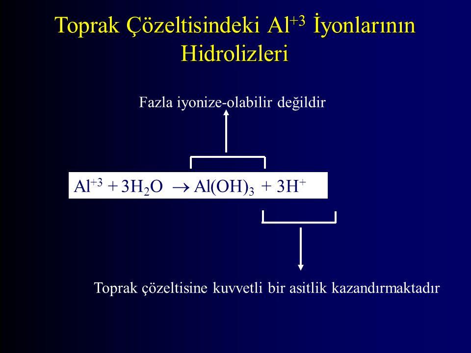 Toprak Çözeltisindeki Al +3 İyonlarının Hidrolizleri Al +3 + 3H 2 O  Al(OH) 3 + 3H + Toprak çözeltisine kuvvetli bir asitlik kazandırmaktadır Fazla iyonize-olabilir değildir