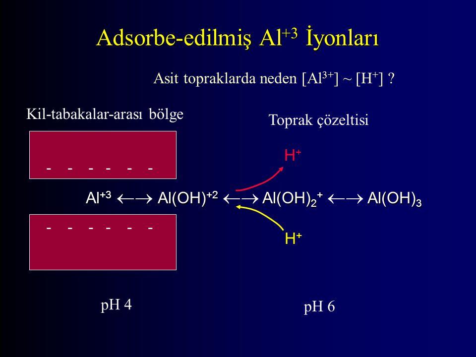 Al +3 Al(OH) +2 Al(OH) 2 + Al(OH) 3 Al +3  Al(OH) +2  Al(OH) 2 +  Al(OH) 3 - - - Kil-tabakalar-arası bölge Toprak çözeltisi pH 4 pH 6 H+H+ H+H+ Asit topraklarda neden [Al 3+ ] ~ [H + ] .