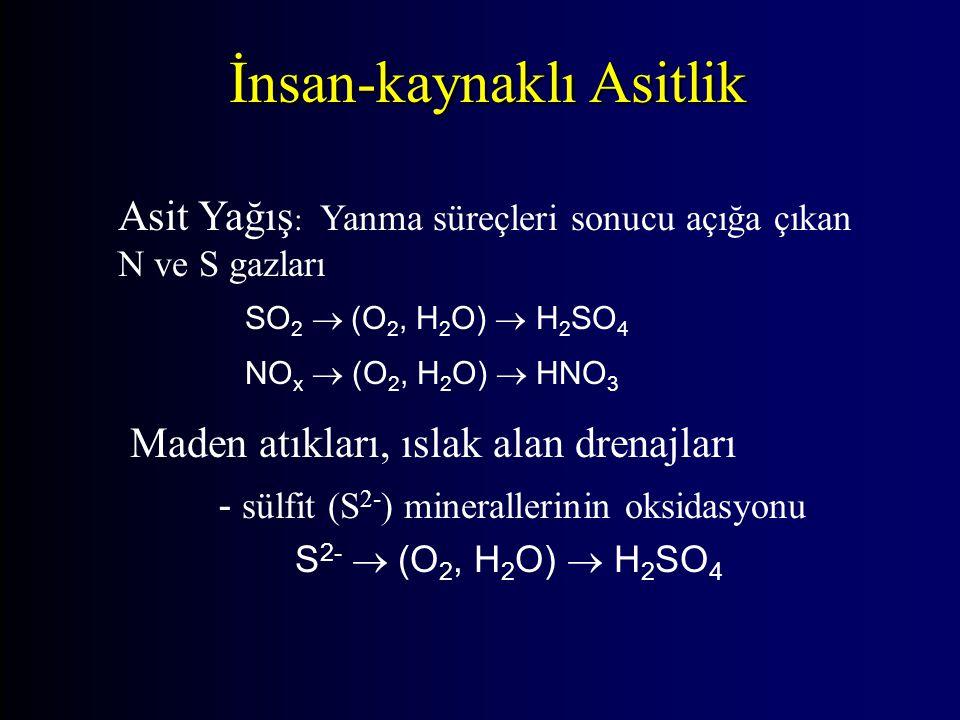 Asit Yağış : Yanma süreçleri sonucu açığa çıkan N ve S gazları SO 2  (O 2, H 2 O)  H 2 SO 4 NO x  (O 2, H 2 O)  HNO 3 Maden atıkları, ıslak alan drenajları - sülfit (S 2- ) minerallerinin oksidasyonu S 2-  (O 2, H 2 O)  H 2 SO 4 İnsan-kaynaklı Asitlik
