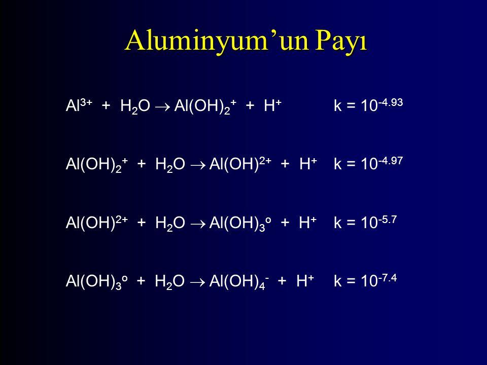 Al 3+ + H 2 O  Al(OH) 2 + + H + k = 10 -4.93 Al(OH) 2 + + H 2 O  Al(OH) 2+ + H + k = 10 -4.97 Al(OH) 2+ + H 2 O  Al(OH) 3 o + H + k = 10 -5.7 Al(OH) 3 o + H 2 O  Al(OH) 4 - + H + k = 10 -7.4 Aluminyum'un Payı