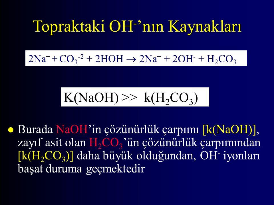 Topraktaki OH - 'nın Kaynakları 2Na + + CO 3 -2 + 2HOH  2Na + + 2OH - + H 2 CO 3 K(NaOH) >> k(H 2 CO 3 ) l Burada NaOH'in çözünürlük çarpımı [k(NaOH)], zayıf asit olan H 2 CO 3 'ün çözünürlük çarpımından [k(H 2 CO 3 )] daha büyük olduğundan, OH - iyonları başat duruma geçmektedir