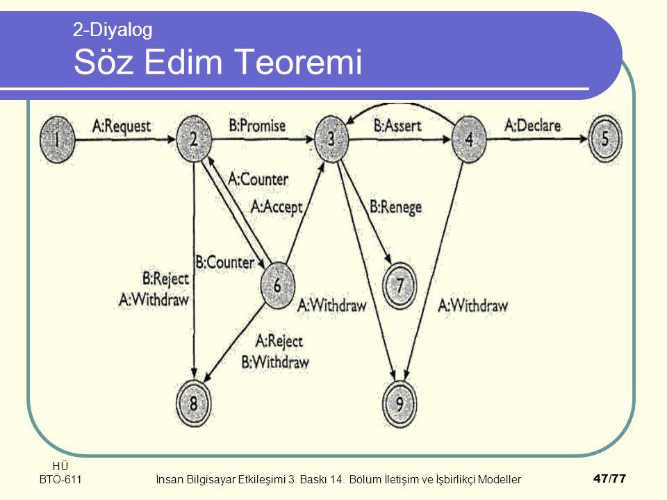 HÜ BTÖ-611İnsan Bilgisayar Etkileşimi 3. Baskı 14. Bölüm İletişim ve İşbirlikçi Modeller47/77 2-Diyalog Söz Edim Teoremi