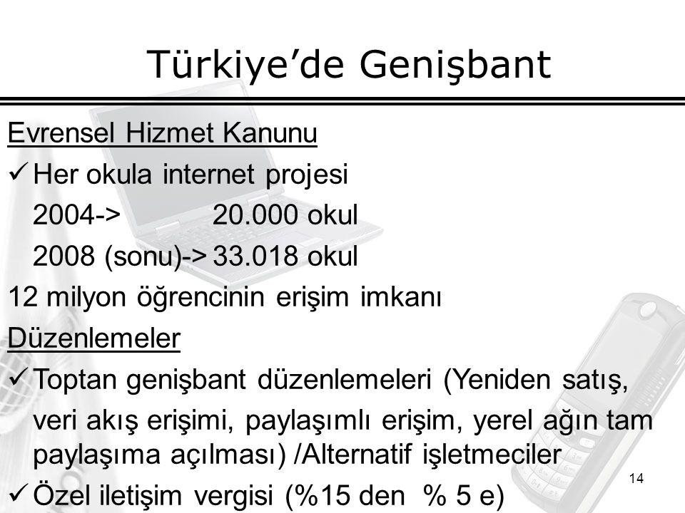 14 Türkiye'de Genişbant Evrensel Hizmet Kanunu Her okula internet projesi 2004->20.000 okul 2008 (sonu)->33.018 okul 12 milyon öğrencinin erişim imkanı Düzenlemeler Toptan genişbant düzenlemeleri (Yeniden satış, veri akış erişimi, paylaşımlı erişim, yerel ağın tam paylaşıma açılması) /Alternatif işletmeciler Özel iletişim vergisi (%15 den % 5 e)