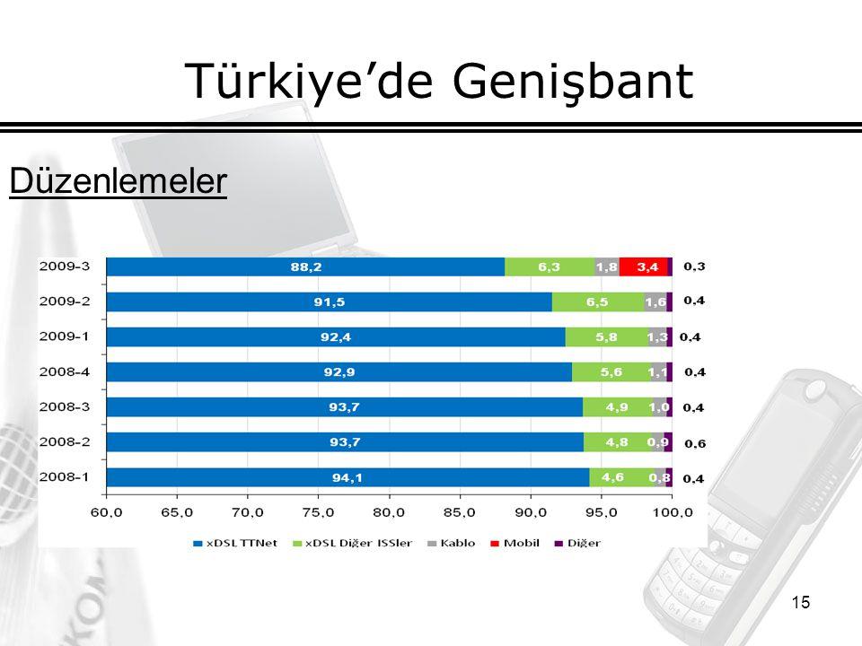 15 Türkiye'de Genişbant Düzenlemeler