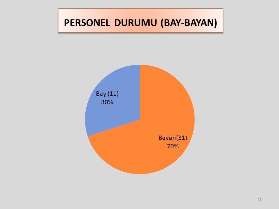 PERSONEL DURUMU (BAY-BAYAN) 10