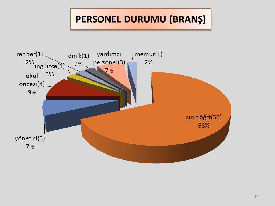 PERSONEL DURUMU (BRANŞ) 11
