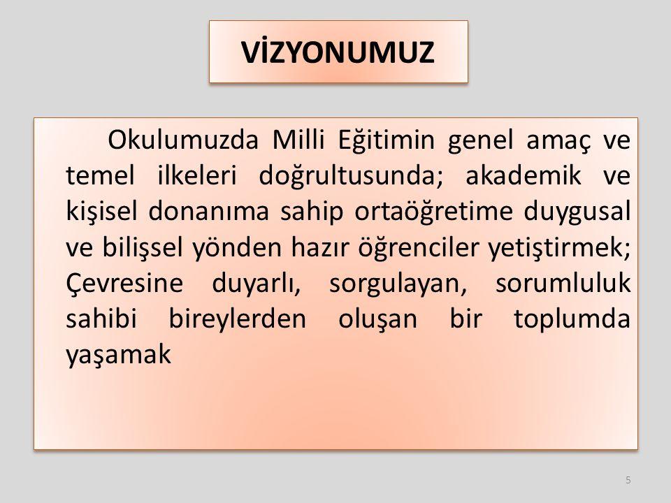MİSYONUMUZ Öğrencilerimizi; Milli Eğitimin genel ve özel amaçları doğrultusunda; Atatürk ilke ve inkılâplarına bağlı, kendini ve düşüncelerini ifade edebilen, demokratik hak ve hürriyetlere saygılı, toplumsal sorumluluk bilincine sahip, çevreye duyarlı, üretken, araştırmacı, bilgiye ulaşabilen, birer birey olarak yetiştirmektir.