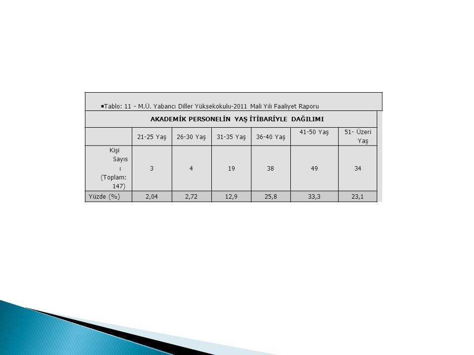 Almanca Hazırlık Öğretim YıllarıÖğrenci Sayısı 2007-2008196 2008-2009195 2009-2010237 2010-2011217 2011-2012284 Fransızca Hazırlık Öğretim YıllarıÖğrenci Sayısı 2007-2008220 2008-2009223 2009-2010225 2010-2011232 2011-2012299 İngilizce Hazırlık Öğretim YıllarıÖğrenci Sayısı 2007-20081033 2008-20091233 2009-20101398 2010-20111260 2011-20121689