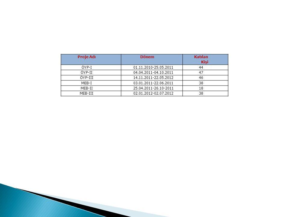 Proje AdıDönem Katılan Kişi ÖYP-I01.11.2010-25.05.201144 ÖYP-II04.04.2011-04.10.201147 ÖYP-III14.11.2011-22.05.201246 MEB-I03.01.2011-22.06.201138 MEB-II25.04.2011-26.10-201118 MEB-III02.01.2012-02.07.201238