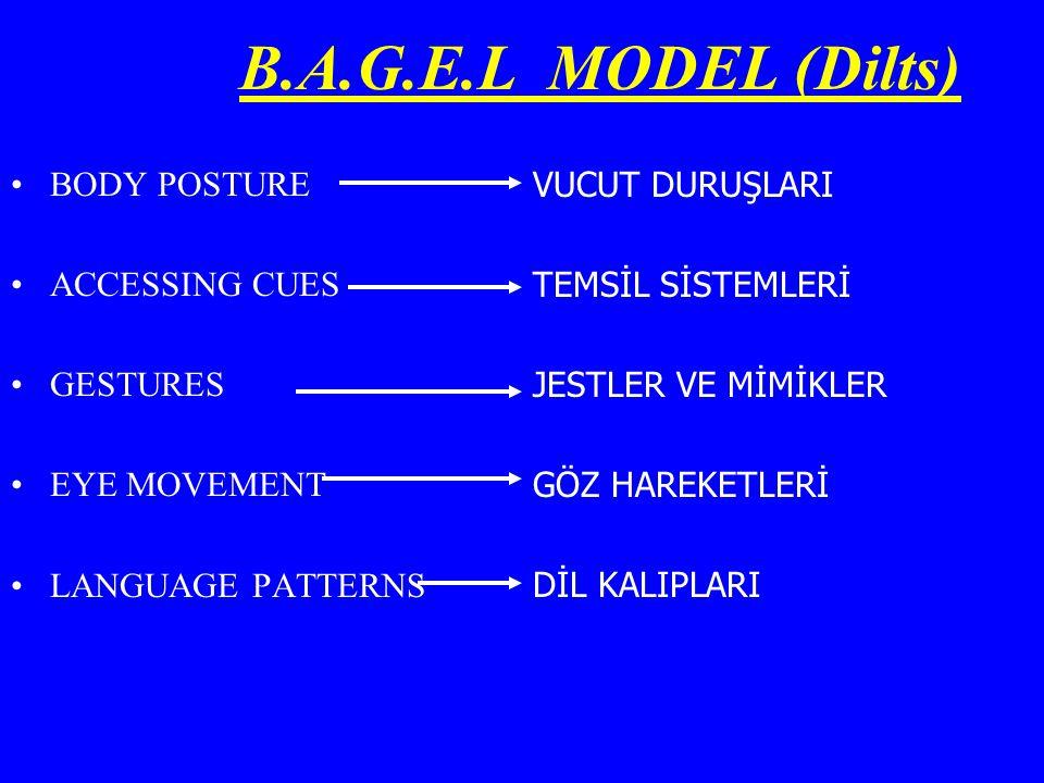 B.A.G.E.L MODEL (Dilts) BODY POSTURE ACCESSING CUES GESTURES EYE MOVEMENT LANGUAGE PATTERNS VUCUT DURUŞLARI TEMSİL SİSTEMLERİ JESTLER VE MİMİKLER GÖZ