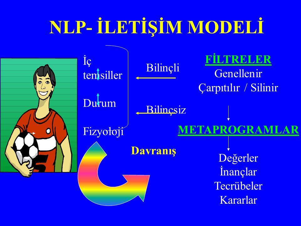 NLP- İLETİŞİM MODELİ İç temsiller Durum Fizyoloji Bilinçli Bilinçsiz Davranış FİLTRELER Genellenir Çarpıtılır / Silinir METAPROGRAMLAR Değerler İnançl