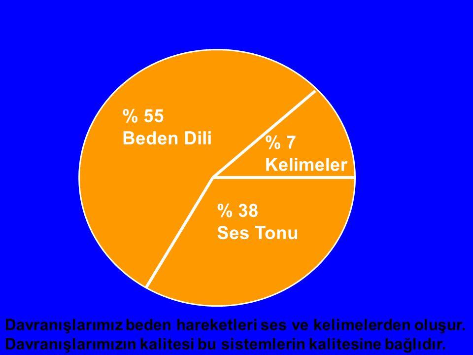 % 55 Beden Dili % 38 Ses Tonu % 7 Kelimeler Davranışlarımız beden hareketleri ses ve kelimelerden oluşur. Davranışlarımızın kalitesi bu sistemlerin ka