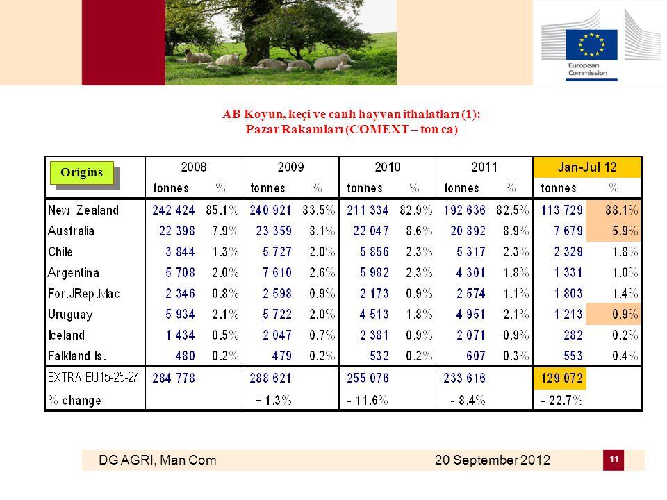 DG AGRI, Man Com 20 September 2012 11 AB Koyun, keçi ve canlı hayvan ithalatları (1): Pazar Rakamları (COMEXT – ton ca) Origins