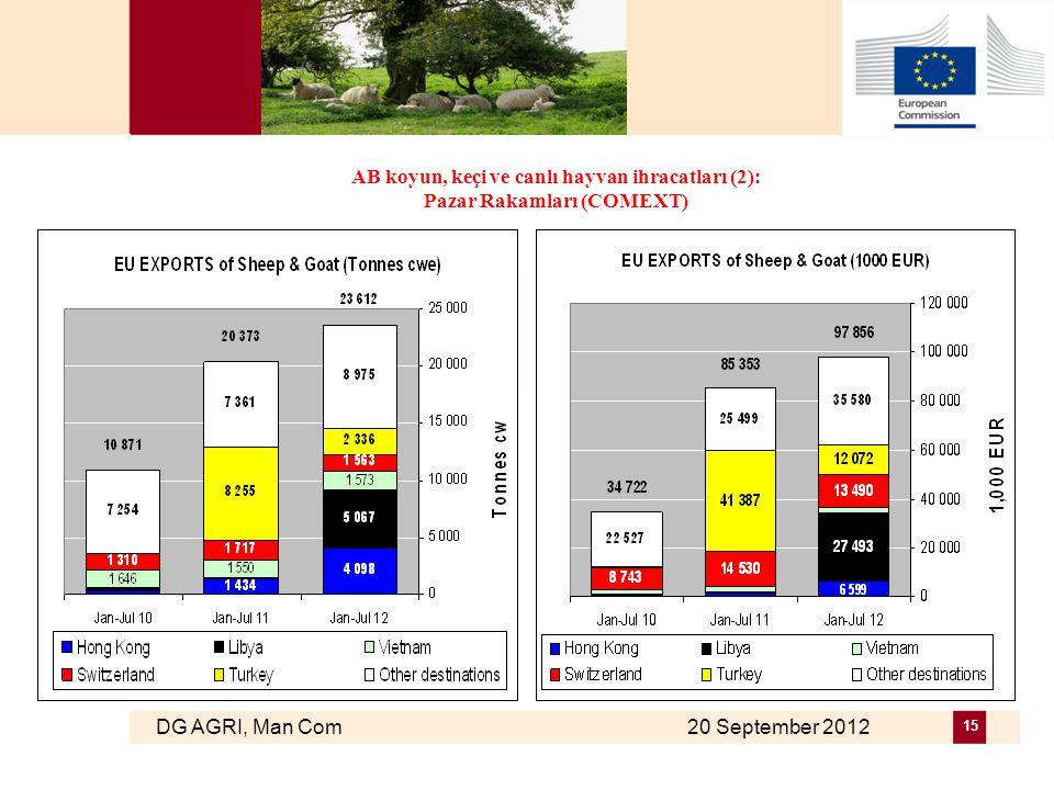 DG AGRI, Man Com 20 September 2012 15 AB koyun, keçi ve canlı hayvan ihracatları (2): Pazar Rakamları (COMEXT)