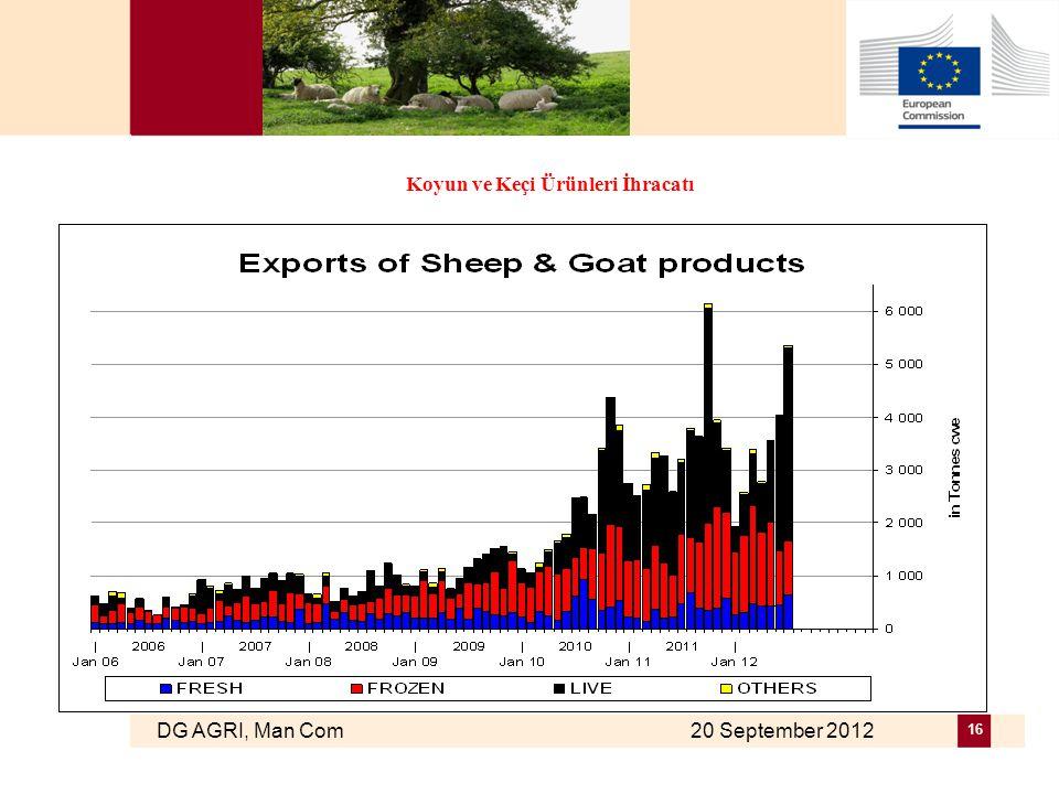 DG AGRI, Man Com 20 September 2012 16 Koyun ve Keçi Ürünleri İhracatı