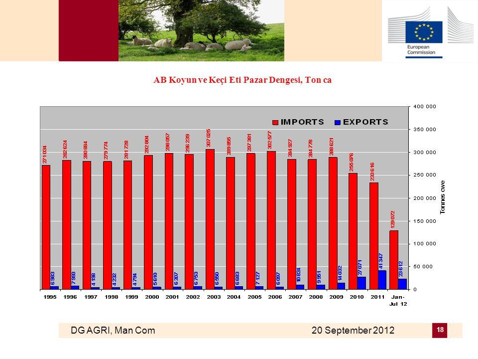 DG AGRI, Man Com 20 September 2012 18 AB Koyun ve Keçi Eti Pazar Dengesi, Ton ca