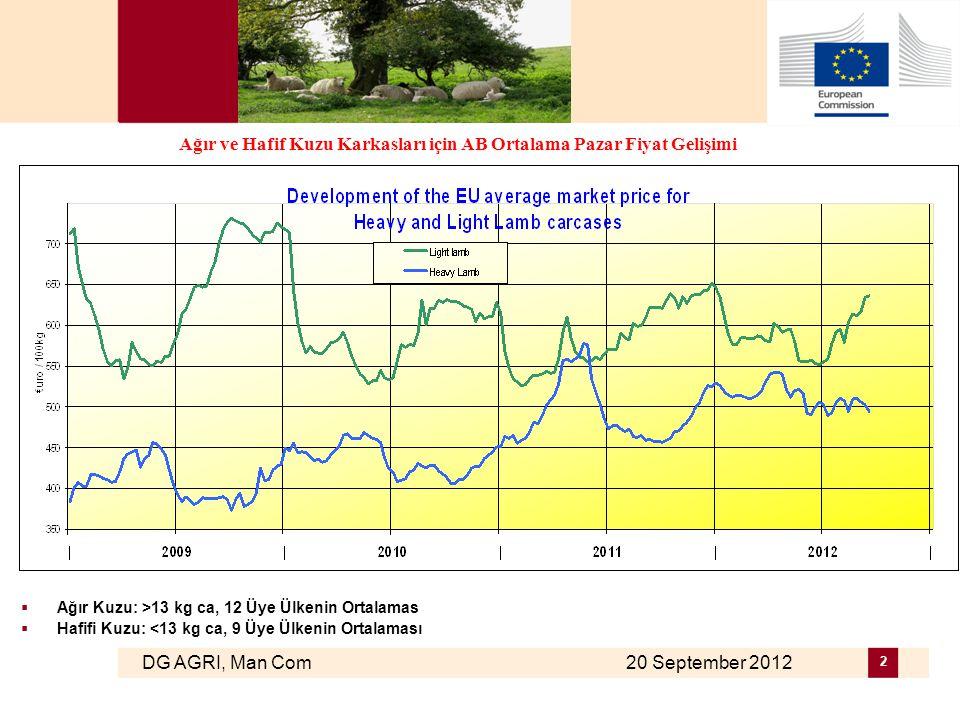 DG AGRI, Man Com 20 September 2012 13 Koyun ve Keçi Ürünleri İthalatları