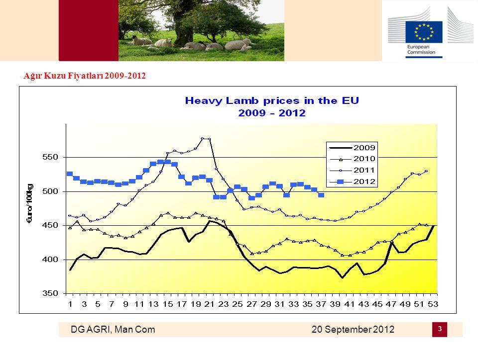 DG AGRI, Man Com 20 September 2012 14 AB koyun, keçi ve canlı hayvan ihracatları (1): Pazar Rakamları (COMEXT – ton ca) Destinations