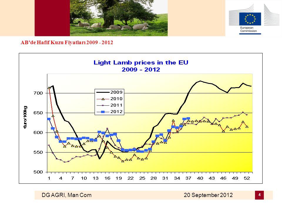 DG AGRI, Man Com 20 September 2012 4 AB'de Hafif Kuzu Fiyatları 2009 - 2012