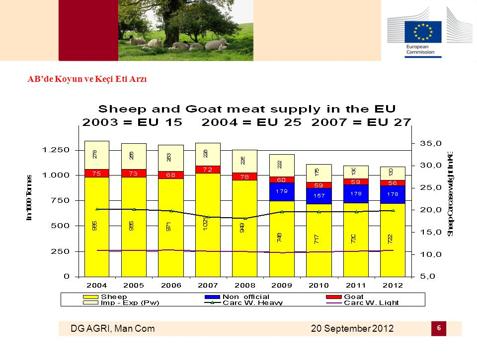 DG AGRI, Man Com 20 September 2012 7 2012 / 2011 Koyun Kesim Değişimleri