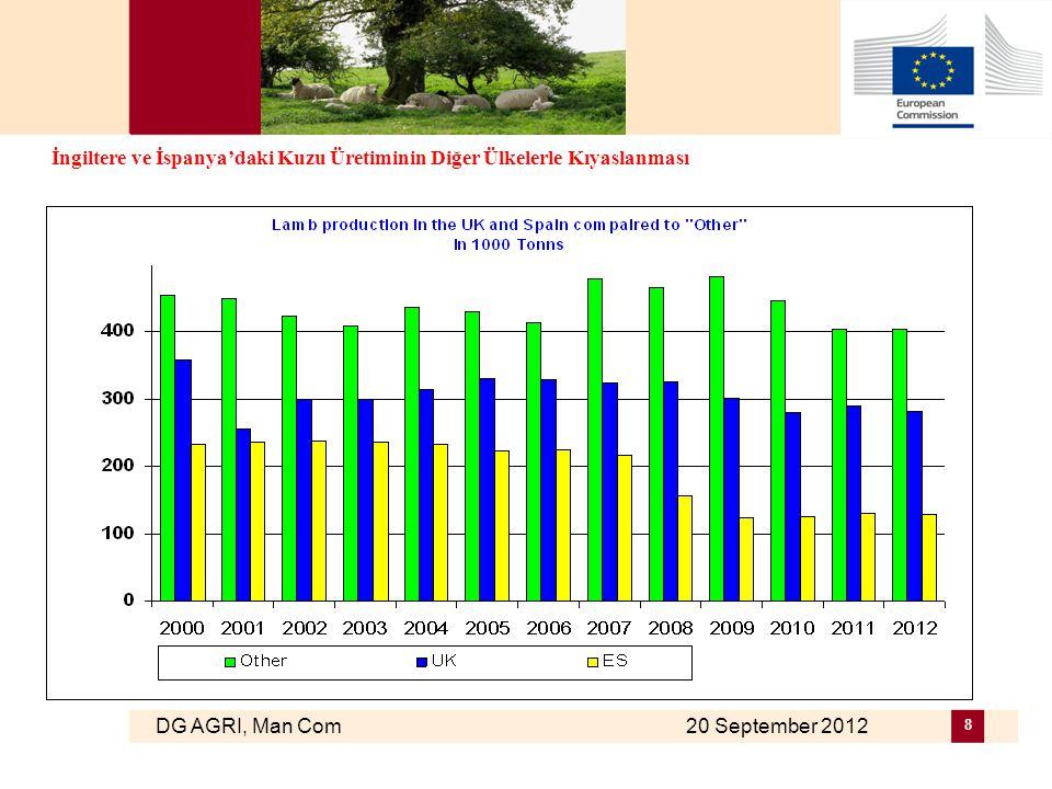 DG AGRI, Man Com 20 September 2012 9 Ağır kuzu karkasları için müşterek ortalama ve uluslar arası pazar fiyatları
