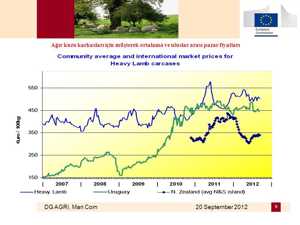 DG AGRI, Man Com 20 September 2012 10 Yeni Zelanda Döviz Kuru Dolar – Avro Fiyatlandırma: ayın ilk günü