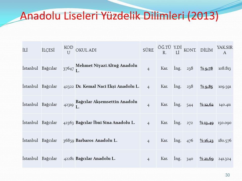 Anadolu Liseleri Yüzdelik Dilimleri (2013) İLİİLÇESİ KOD U OKUL ADISÜRE ÖĞ.TÜ R. Y.Dİ Lİ KONT.DİLİM YAK.SIR A İstanbulBağcılar37647 Mehmet Niyazi Altu
