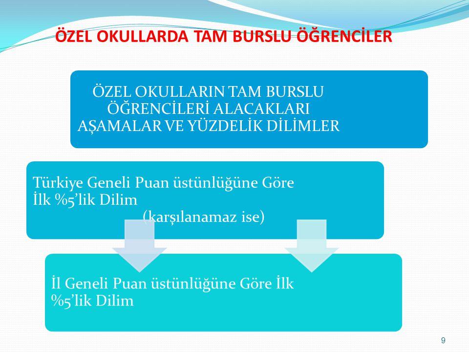 ÖZEL OKULLARDA TAM BURSLU ÖĞRENCİLER ÖZEL OKULLARIN TAM BURSLU ÖĞRENCİLERİ ALACAKLARI AŞAMALAR VE YÜZDELİK DİLİMLER Türkiye Geneli Puan üstünlüğüne Gö