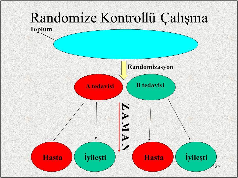 / 3519 Randomize Kontrollü Çalışma Hastaİyileşti A tedavisi B tedavisi Z A M A N Hastaİyileşti Toplum Randomizasyon