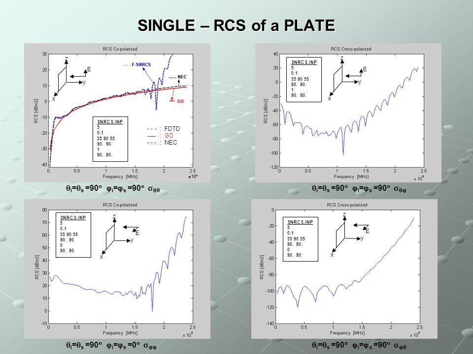 SINGLE – RCS of a PLATE  i =  s =90   i =  s =90     i =  s =90   i =  s =90     i =  s =90   i =  s =90     i =  s =90 
