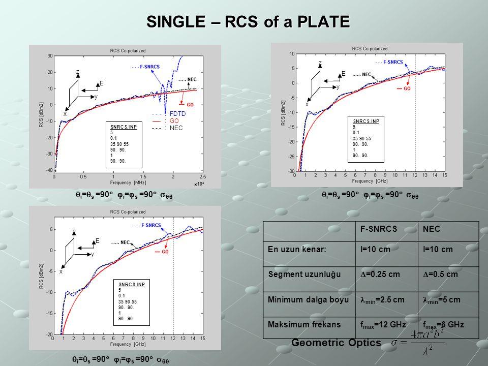 F-SNRCSNEC En uzun kenar:l=10 cm Segment uzunluğu  =0.25 cm  =0.5 cm Minimum dalga boyu min =2.5 cm min =5 cm Maksimum frekansf max =12 GHzf max =6