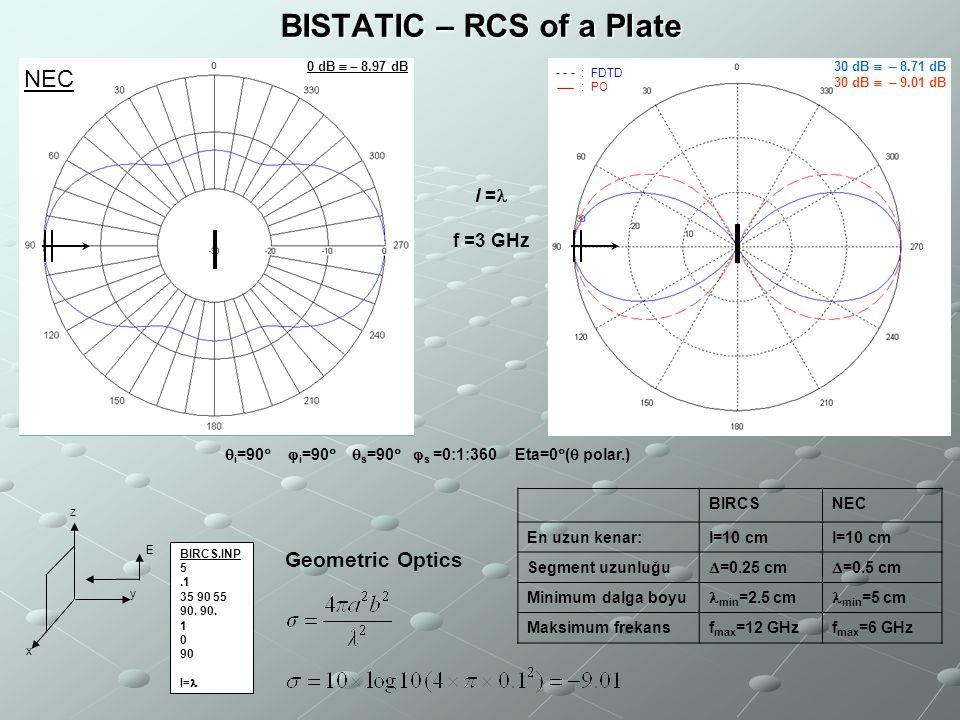 BISTATIC – RCS of a Plate BIRCS BIRCS.INP 5.1 35 90 55 90. 1 0 90 l= f =3 GHz  i =90   i =90   s =90   s =0:1:360 Eta=0  (  polar.) x y z E B