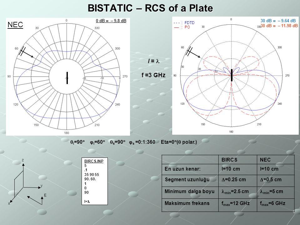 BISTATIC – RCS of a Plate BIRCS BIRCS.INP 5.1 35 90 55 90. 60. 1 0 90 l= f =3 GHz  i =90   i =60   s =90   s =0:1:360 Eta=0  (  polar.) y x z