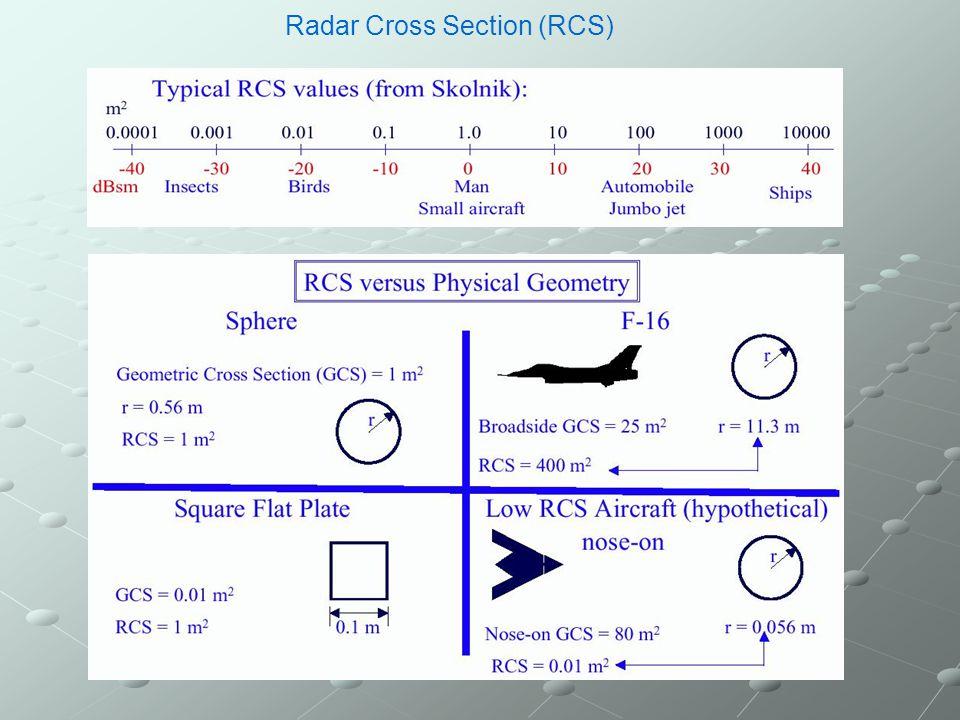 RCS PREDICTION FDTD using F-SNRCS and F-BIRCS SNRCS.INP or BIRCS.INP Monostatic RCSBistatic RCS