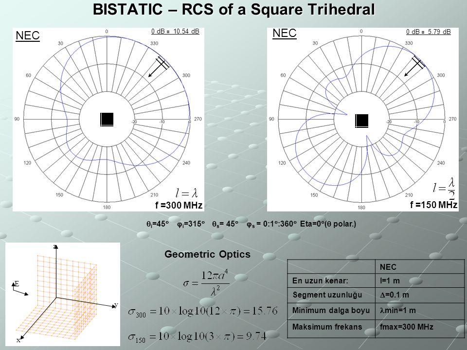 BISTATIC – RCS of a Square Trihedral  i =45   i =315   s = 45   s = 0:1  :360  Eta=0  (  polar.) x y z E NEC En uzun kenar:l=1 m Segment uz